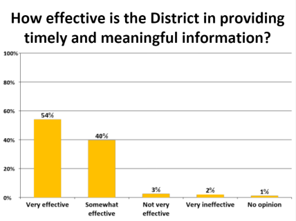 How effective is the district in providing timely and meaningful information response chart